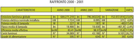 Anni 2000-2011: raffronto del parco impiantistico comunale di Firenze (cortesia: Silfi spa)
