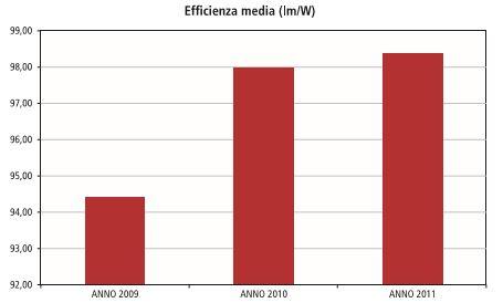 Tab.II - Raffronto interventi di manutenzione straordinaria realizzati nel triennio 2009-2011 (cortesia: Silfi spa)