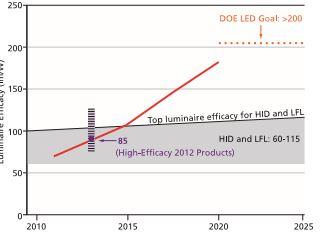 Figura 2 - Evoluzione temporale dell'efficacy dei LED e delle altre sorgenti luminose. HID = High Intensity Discharge Lamp; Lampade a scarica ad alta intensità; LFL = Linear Fluorescent Lamps, Lampade fluorescenti lineari (Fonte: DOE Department of Energy degli Stati Uniti)
