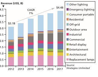 Figura 4 - Mercato mondiale dei LED per illuminazione (in miliardi di dollari), suddiviso per applicazione (Fonte: Strategies Unlimited, 2013)