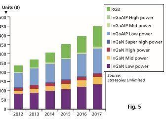Figura 5 - Aumento previsto nel numero di chip LED prodotti, per le varie tecnologie (Fonte: Strategies Unlimited, 2013)