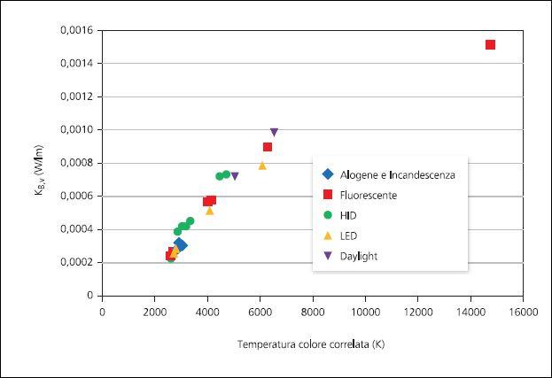Figura 2 - Distribuzione spettrale. I fattori di conversione correlabili alle temperature colore delle sorgenti (cortesia dell'autore)