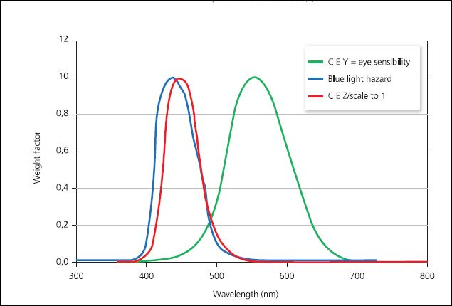 Figura 3 - La sovrapposizione fra la curva sensibilità del Blue-light Hazard e la curva CIE Z (CIE 1931) (cortesia dell'autore)