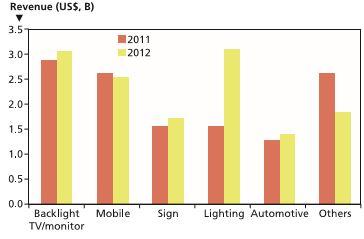 Figura 3 - Mercato 2011-2012 dei LED in package, suddivisi per tipo di applicazione (Fonte: Strategies Unlimited, Marzo 2013)