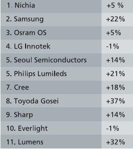 Tabella II - I maggiori produttori mondiali di LED per illuminazione, backlighting, segnaletica, con l'indicazione della percentuale di crescita o decrescita nel 2012 (Fonte: Strategies Unlimited, Marzo 2013)