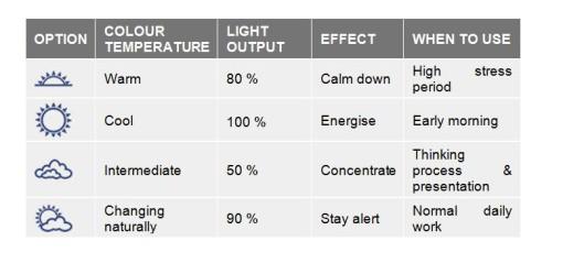 I driver LL-iC-Dynamic con scene tunable white pre-programmate prevedono inoltre la possibilità di selezionare le condizioni climatiche dell'ambiente in cui operano, condizioni alle quali sono correlate diverse temperature colore