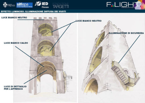 La formazione e la ricerca nell'illuminazione urbana - Luce e Design