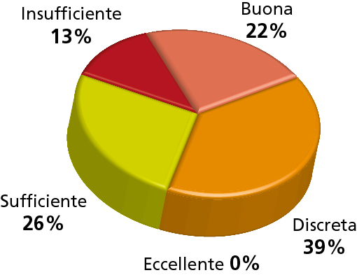 """Da segnalare: è' interessante notare – per questa domanda – la significativa discrepanza nelle risposte fra i progettisti di impianti e i lighting designer, in relazione alla voce """"Insufficiente"""", che per i primi si è fermata al 6%, mentre per i secondi fa registrare un netto 18%."""