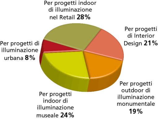 """Da segnalare: per questa domanda, invece, una differenza molto significativa nelle risposte fra i progettisti di impianti e i lighting designer, si è registrata in relazione alla voce """"Per progetti indoor di illuminazione museale"""", che per i primi è al 30%, mentre per i secondi si attesta solo al 13%. E' probabilmente decisamente sovrastimata la lettura da parte dei progettisti di impianti"""