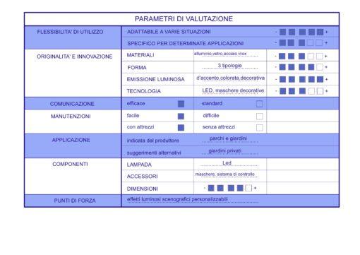 I parametri progettuali