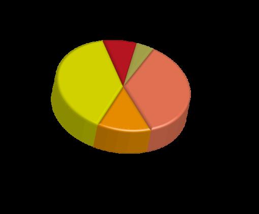 Da segnalare: è interessante notare – per questo quesito – una sostanziale coincidenza per tutte e tre le categorie delle prime due voci, (a) e (b) con identici riscontri percentuali, 36% e 39%