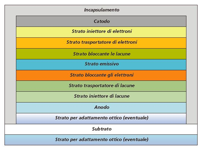Figura 1 - Struttura di un OLED; sono indicate le funzioni principali svolte dai materiali organici che lo compongono (fonte: ENEA SSPT-PROMAS-NANO)