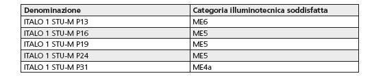 """Tabella I - Apparecchio di illuminazione """"Italo"""" (AEC Illuminazione). Le categorie illuminotecniche soddisfatte in funzione del tipo di apparecchi utilizzati"""