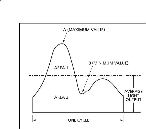 Il flicker viene calcolato valutando la differenza di ampiezza nelle aree sopra e sotto il valore medio (courtesy: Tridonic)