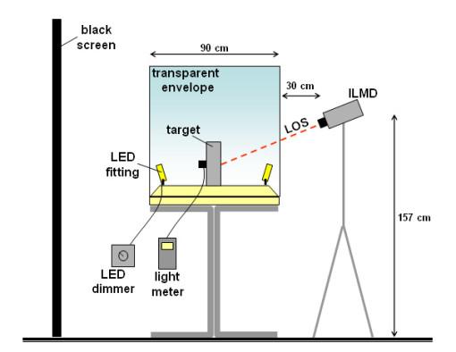 Schema del layout sperimentale per la valutazione oggettiva e soggettiva della qualità dell'illuminazione interna ad una vetrina campione (cortesia: Politecnico di Torino)