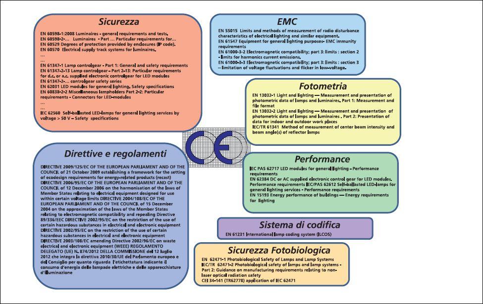 Figura 1 - Sicurezza fotobiologica delle sorgenti LED. La situazione allo stato attuale (cortesia dell'autore)