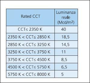 Figura 5 - L'apparecchio è classificabile inferiore al Gruppo di Rischio 1 (cortesia dell'autore)