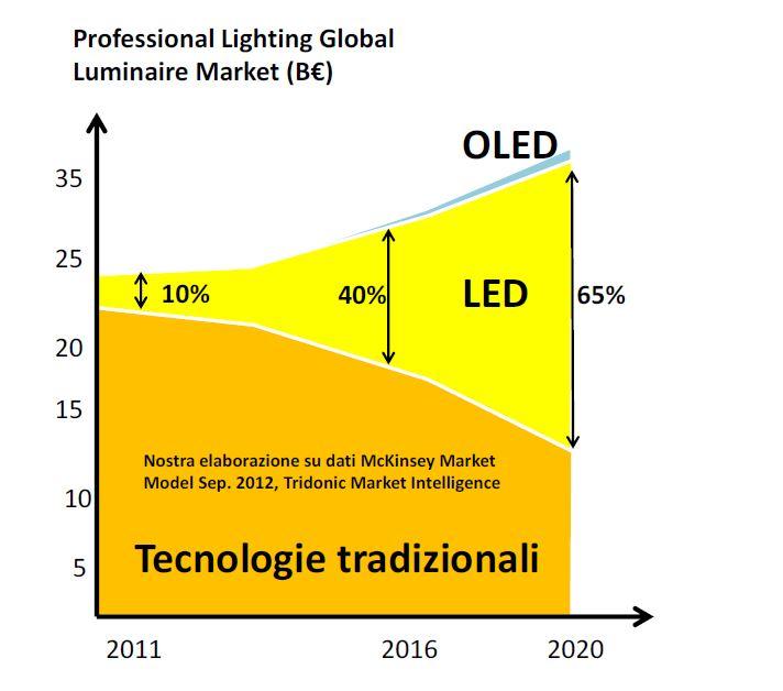 Penetrazione della luce LED sui mercati e prospettive di sviluppo, nel confronto con le altre sorgenti tradizionali (dati McKinsey)