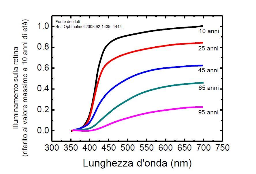 Valori di illuminamento sulla retina in relazione alle diverse età (cortesia: LightCube)