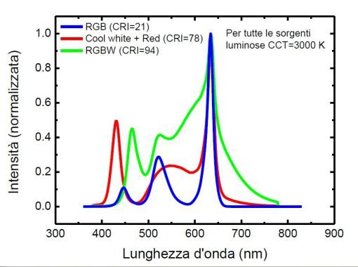 La qualità cromatica di una sorgente e i valori di CRI (cortesia: LightCube)