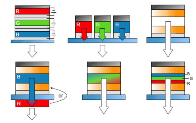Configurazioni per OLED con emissione di luce bianca (S. Reineke, M. Thomschke, B. Lüssem, and K. Leo, Rev. Mod. Phys., vol. 85 (3), pp. 1245-1294, 2013)