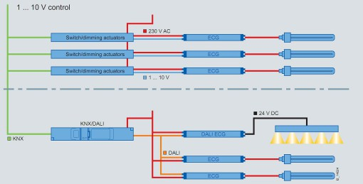 Il diagramma di flusso presenta l'architettura domotica di impianto KNX/DALI (cortesia: Siemens)