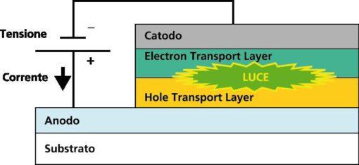 Struttura base di OLED (cortesia dell'Autore)