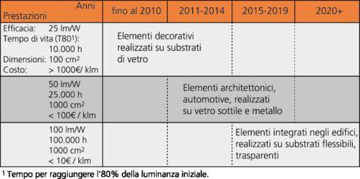 Quadro previsionale di sviluppo della tecnologia relativa agli OLED per l'illuminazione (cortesia dell'Autore)