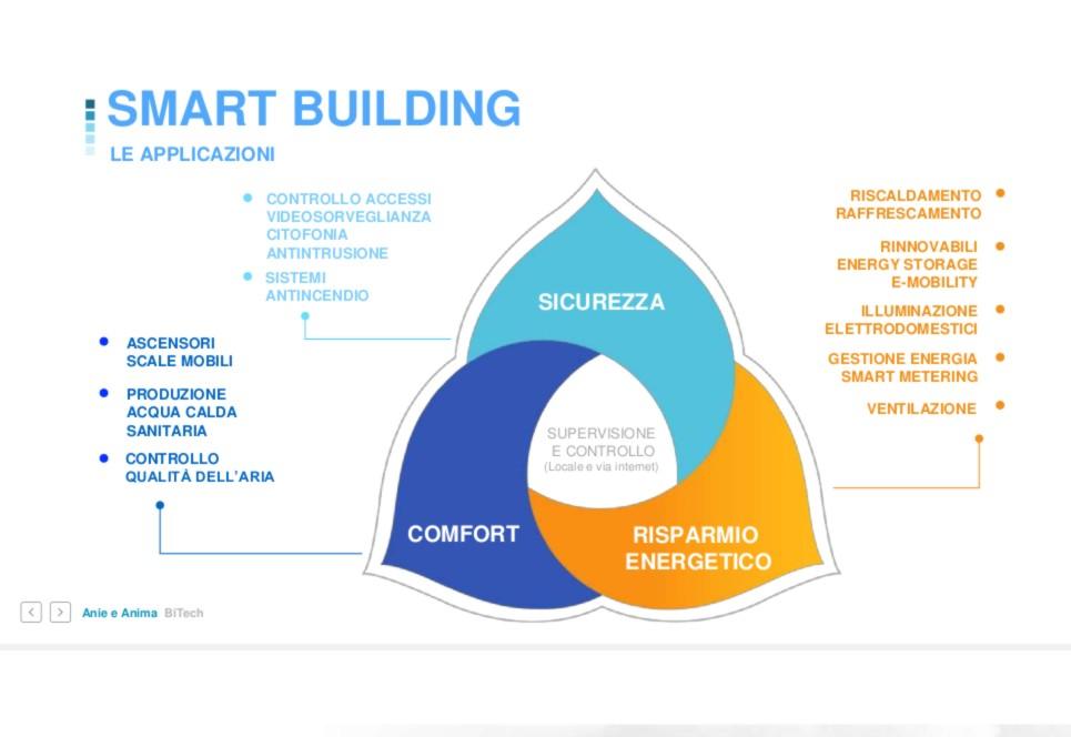 Le applicazioni in uno Smart Building devono interagire e combinare il massimo comfort all'efficienza energetica