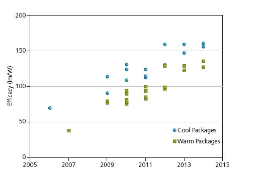 Figura 2 - Efficacy dei LED : campioni commerciali misurati a 25°C e ad una densità di corrente pari a 35 A/cm2 (Fonte : Solid-State Lighting R&D Plan, U.S. Department of Energy, May 2015)