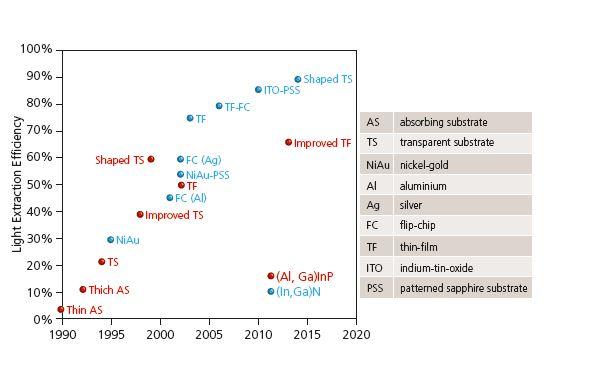 Figura 3 - Efficienza di estrazione della luce per LED InGaN e AlGaInP. Per il GaN si è vicini al limite teorico (Fonte : Mike Krames (Arkesso), IEEE CNSV Meeting, Palo Alto 7 Oct. 2015)