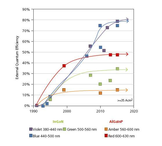 Figura 4 - Efficienza quantica esterna per LED blu, violetti e verdi (InGaN), ambra e rossi (AlGaInP). I LED blu e violetti stanno raggiungendo il limite teorico; per i rimanenti tale limite è ancora lontano (Fonte: Mike Krames (Arkesso), IEEE CNSV Meeting, 7 Ottobre 2015, Palo Alto)