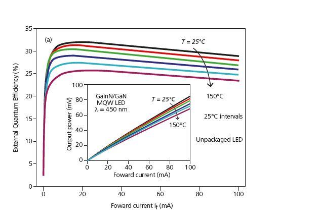 Figura 5 - Efficienza quantica esterna di un LED Multi Quantum Well (MQW) ad una temperatura del contenitore compresa tra 25°C e 150°C, in funzione della corrente diretta (Fonte: http://www.digikey.com/en/articles/techzone/2011/oct/identifying-the-causes-of-led-efficiency-droop )