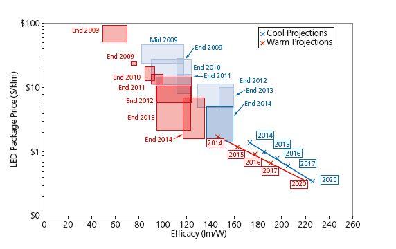 Figura 8 - Relazione tra il prezzo dei LED sul mercato e l'efficacy a 1 W/mm, considerato equivalente a 35 A/cm2 e 25°C. Per i LED cool-white si è assunto CCT=5700 K e CRI = 70; per i LED warm-white CCT=3000 K e CRI = 80. I rettangoli rappresentano l'area delimitata dalla efficacy massima e dal prezzo più basso (Fonte : Solid-State Lighting R&D Plan, U.S. Department of Energy, May 2015)
