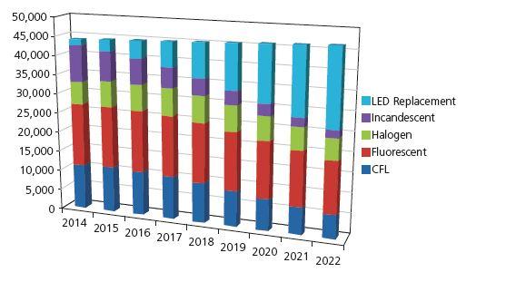 Figura 1 - Evoluzione del mercato globale, in termini di numero relativo di installazioni, suddiviso in base alla sorgente di illuminazione (Fonte: Philip Smallwood, Strategies in Light Conference, Las Vegas, NV, Febbraio 2015)