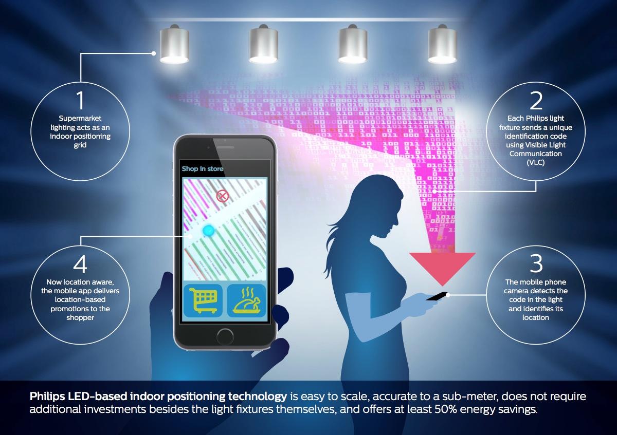 La tecnologia VLC Visible Light Communication sta trovando applicazioni nel quotidiano: uno degli esempi di maggior successo è un sistema di Indoor positioning per applicazioni nel retail e nella GDO sviluppato da Philips Lighting (courtesy: Philips Lighting)