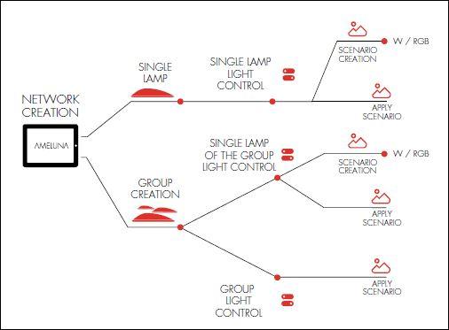 """Sistema """"Ameluna"""". Schema degli scenari di gestione tramite APP dedicata (cortesia: Artemide)"""
